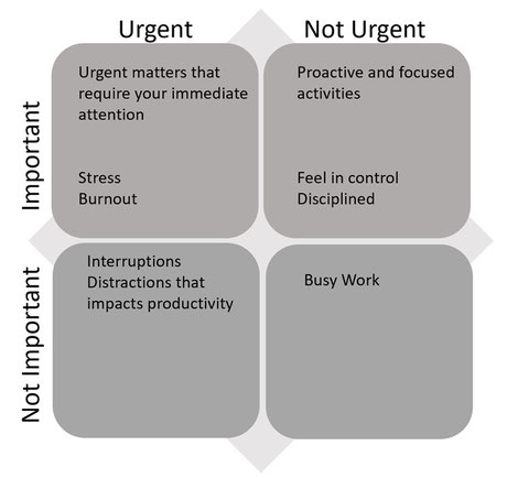 """The Image for Time Matrix is inspired by Steven Covey Time Management Matrix. Source: Covey, Stephen R. """"The 7 Habits of Highly Effective People: Restoring the Character Ethic."""" [Rev. ed.]. Free Press, 2004,p. 151."""