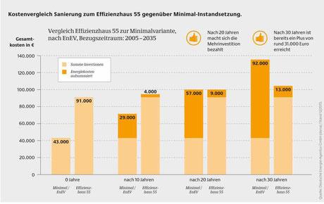Kostenvergleich Sanierung zum Effizienzhaus 55 gegenüber Minimal-Instandsetzung. Quelle: Deutsche Energie-Agentur (dena)