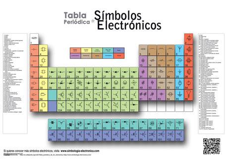 Link de la pagina donde encontré esta Tabla: www.simbologia-electronica.com/