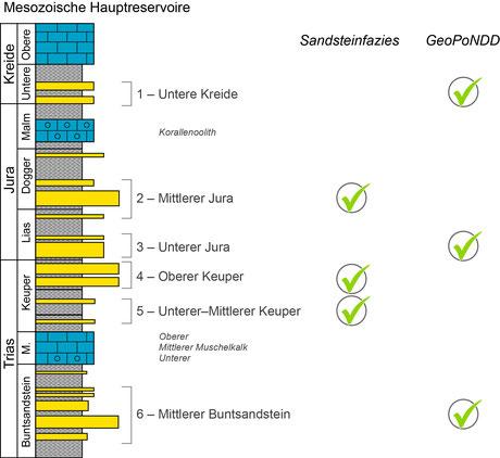 Bearbeitung der mesozoischen Hauptreservoire in den Vorhaben Sandsteinfazies und GeoPoNDD