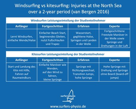 Windsurfen und Kitesurfen eine Grafik zum Vergleich der Verletzungshäufigkeit