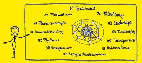 Der Beta-Kodex mit Anke Schaffrek
