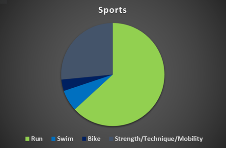 sports mix proportional in numbers of exercises