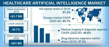 The artificial intelligence market size in healthcare