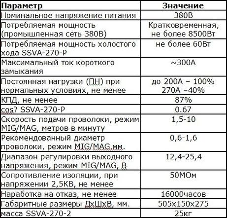таблица ssva-270p 380v
