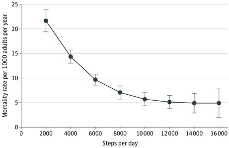 歩数/日と死亡率の相関関係