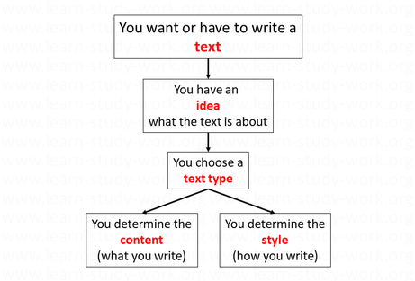 Choose a text type, determine the content and the style - www.learn-study-work.org