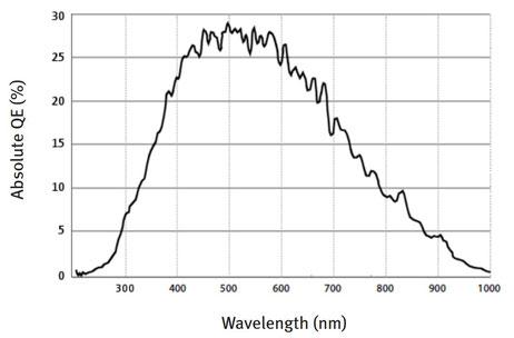 courbe spectrale capteur UV
