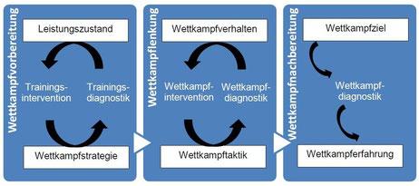 Abb. 2 - Maßnahmen und Ziele der Wettkampfsteuerung