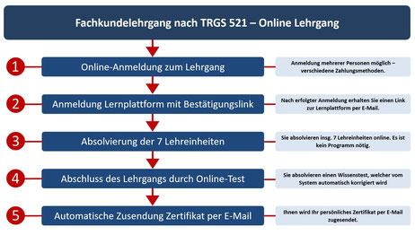 KMF Lehrgang - TRGS 521 Schulung - Übersicht Lehrgang künstliche Mineralfasern