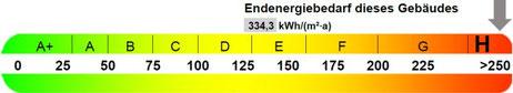 Skala Endenergiebedarf, präsentiert von VERDE Immobilien