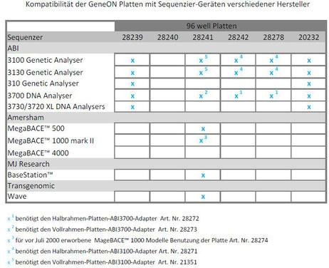 kompatibilitästabelle für PCR Platten