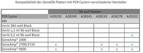 PCR Platten Tabelle, 96-Plate chart