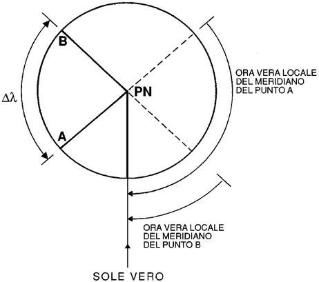 Figura 4.6 - Ora Vera Locale