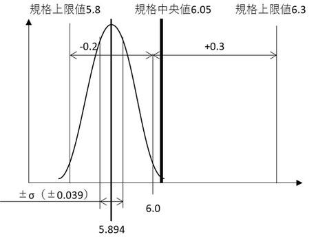 正規分布と工程能力指数の関係です。