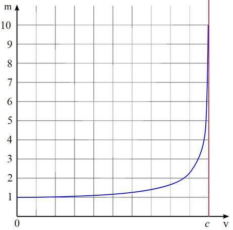 Veranschaulichung der relativistischen Massezunahme