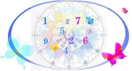 Comprendre La Numérologie