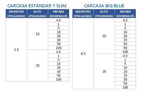 TABLA FILTRO DE AGUA ENCORDADO O HILADO RETENCION PARTICULAS DE 1, 5, 10, 20, 50, 100 MICRAS