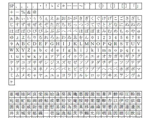 標準文字のリストの一部