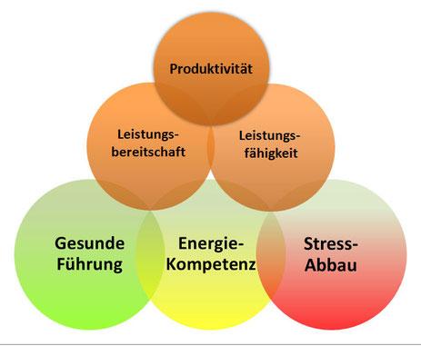 Produktivitätsfaktoren erhalten und ausbauen