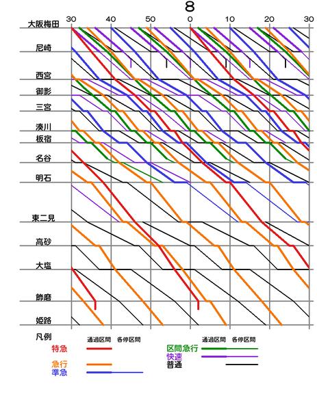 朝ラッシュ下りダイヤグラム(大阪線・神姫線) クリックで拡大