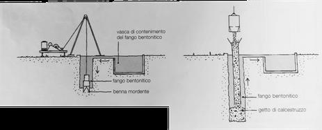 schema di realizzazione dei pali alla betonite