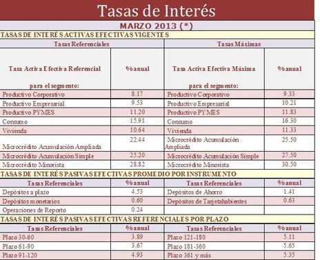 Datos de http://www.bce.fin.ec/docs.php?path=documentos/Estadisticas/SectorMonFin/TasasInteres/Indice.htm