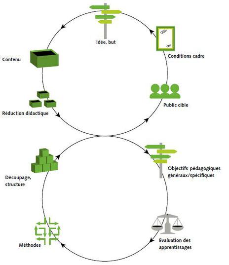 Le modèle de planification en huit points permet d'aborder de façon systématique toutes les questions pertinentes en vue de planifi er une animation