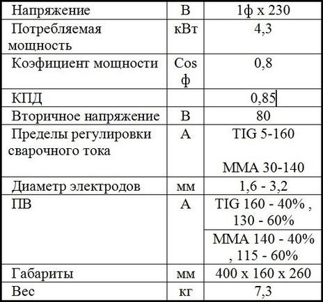 Характеристики DECA Mastro 32