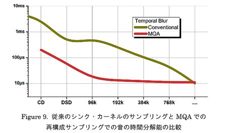 日本オーディオ協会 JASジャーナル掲載より引用。DSDはDSD2.8MHz相当