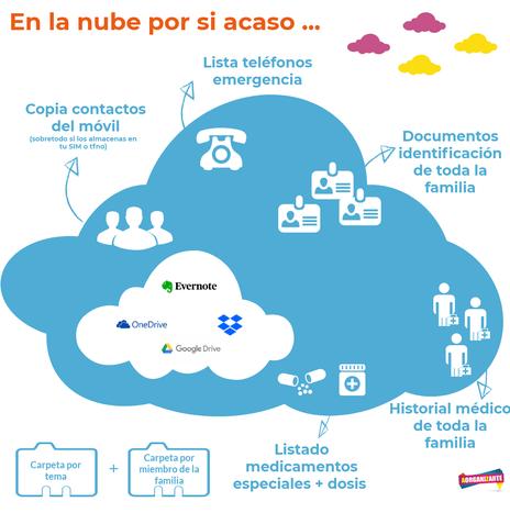 Información a guardar en la nube útil para emergencias - AorganiZarte