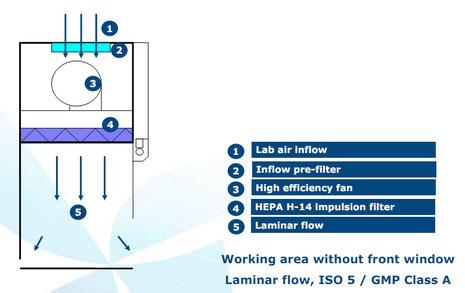 Funktionsplan Vertikaler Laminar Flow - V-Serie