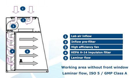 Funktionsplan Horizontaler Laminar Flow