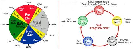Calendrier solaire et cycle d'engendrement