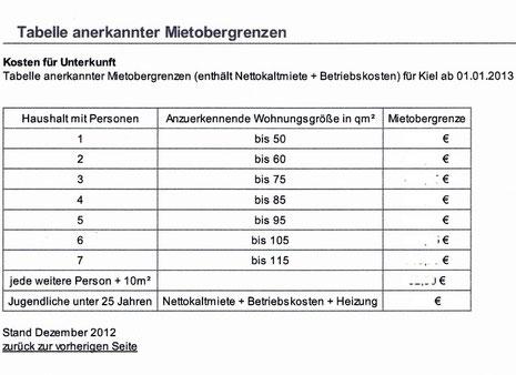 Zusammensetzung der Mietobergrenze beim Jobcenter Kiel