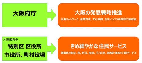 大阪都構想による行政の役割分担