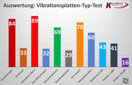 Vibrationsplatten Typ Test - Auswertung