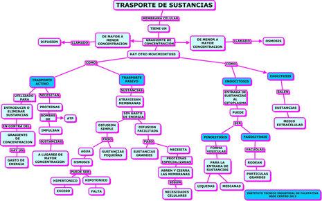 TRASPORTE DE SUSTANCIAS