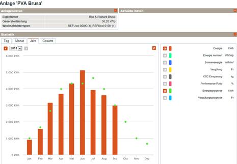 Jahresüberblick Stromproduktion - auf das Bild klicken