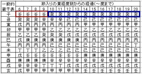 四柱推命 十干 乙の全知識〜意味・性格 ...