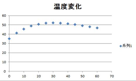 図6 第三回実験結果