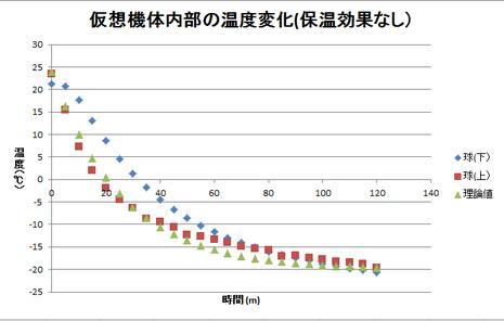 図3 理論値との比較