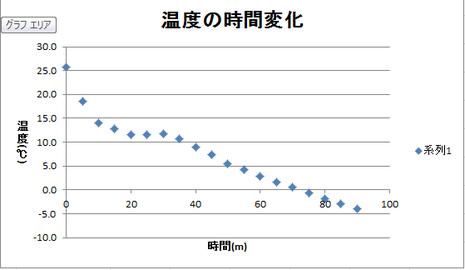 図5 第二回実験結果