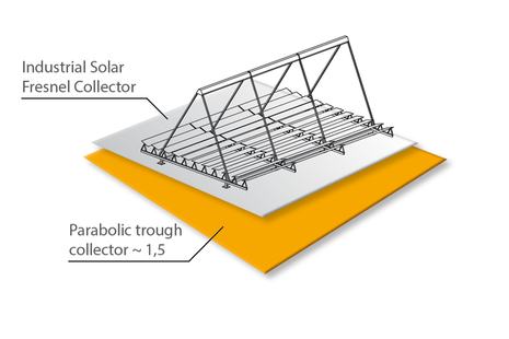 What Are The Advantages Of The Fresnel Collector