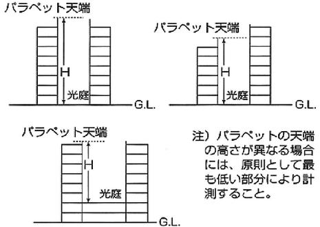 位置・構造告示第4第1号(2)ロ(イ)に規定する避難光庭の高さ