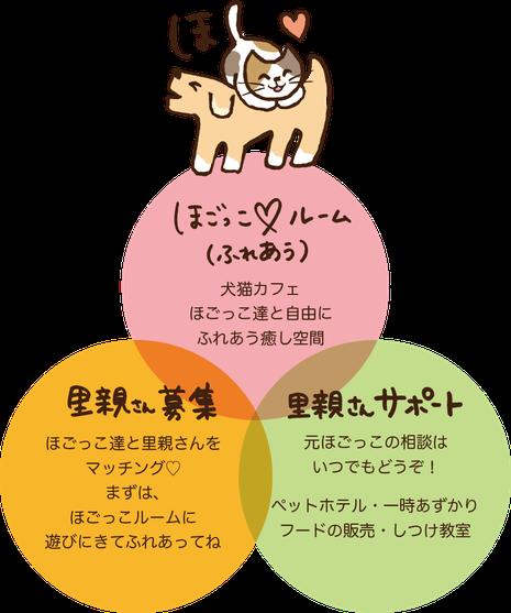猫カフェ犬カフェ里親サポートのイラスト