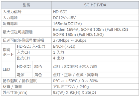 HD-SDI4分配器 SC-HD1VDA 仕様表