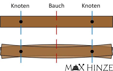 Grundschwingung einer Marimba-Klangplatte, Max Hinze, selbst gebautes Marimbaphon, Physik