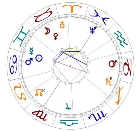 Astrologie und Wetter: Horoskop bei Sommeranfang 2017