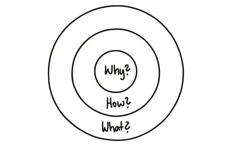 Die Einbettung des Why in den Kommunikationsprozess. (Quelle: eigene Darstellung, nach Simon Sinek «Find your why»)